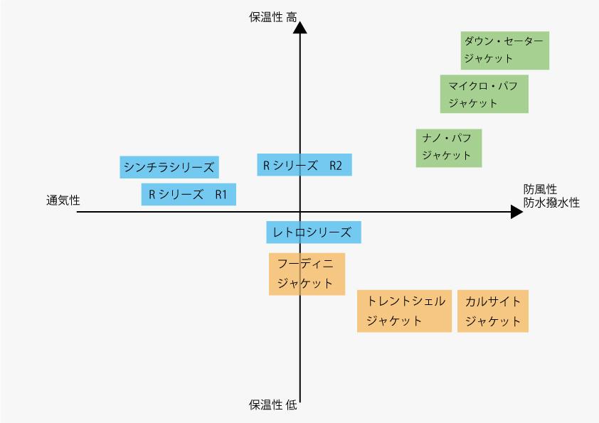 分類マップ